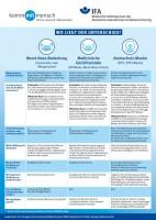 Schutzmasken - Wo liegt der Unterschied (Plakat, DIN A3)