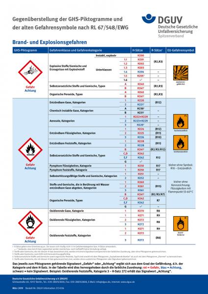 GHS-Plakat: Brand- und Explosionsgefahren