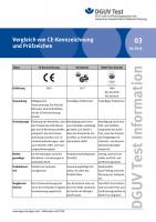 Vergleich von CE-Kennzeichnung und Prüfzeichen