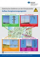 Aufbau Energieversorgungsnetz (Plakat)