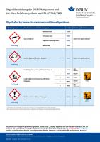 GHS-Plakat: Physikalisch-chemische Gefahren und Umweltgefahren