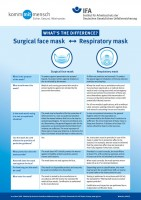 Surgical face mask vs. Respiratory mask: What´s the difference