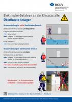 Überflutete Anlagen (Plakat)