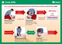Erste Hilfe Karte: Herz-Lungen-Wiederbelebung und Defibrillation