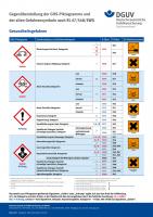 GHS-Plakat: Gesundheitsgefahren