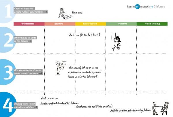 Arbeitsposter - kommmitmensch-Dialoge für Betriebe